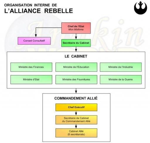 Organigramme de l'organisation interne de l'Alliance Rebelle