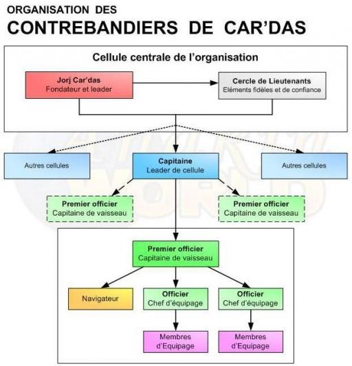 Organisation des Contrebandiers de Car'das