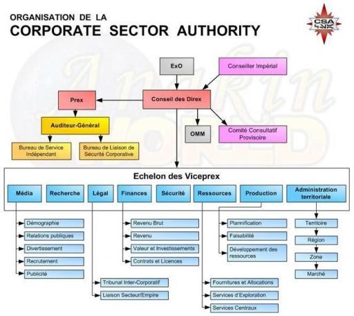 Organisation de la Corporate Sector Authority
