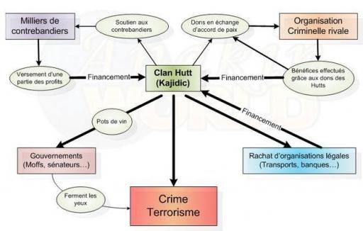 Organisation financière de l'Empire Criminel Hutt