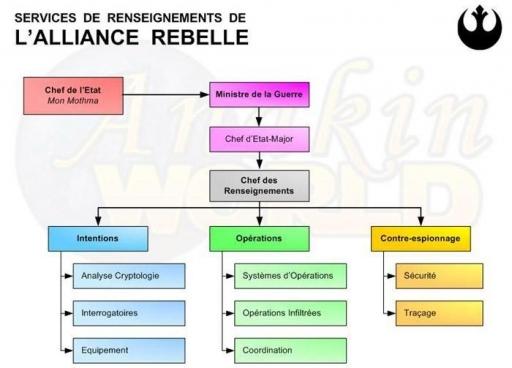 Services de Renseignements de l'Alliance Rebelle